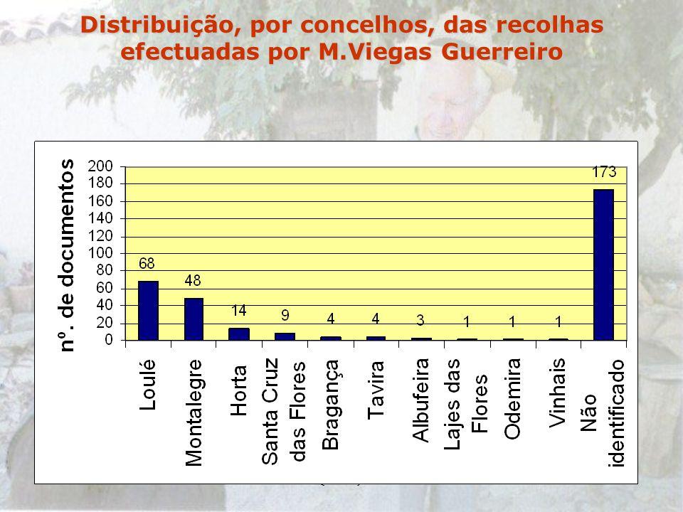 Distribuição, por concelhos, das recolhas efectuadas por M