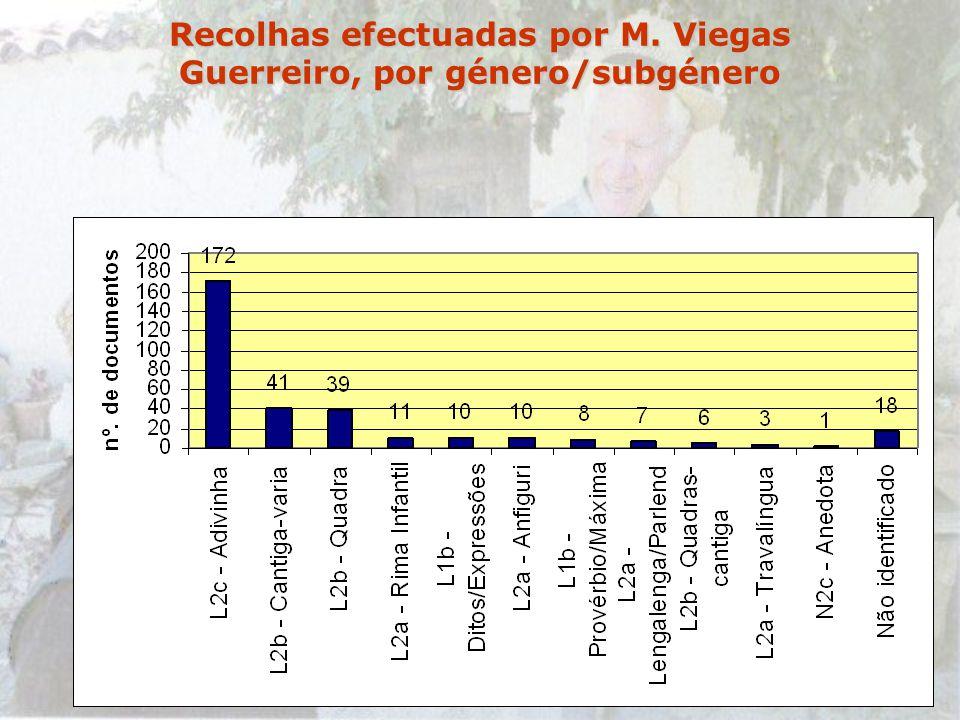 Recolhas efectuadas por M. Viegas Guerreiro, por género/subgénero