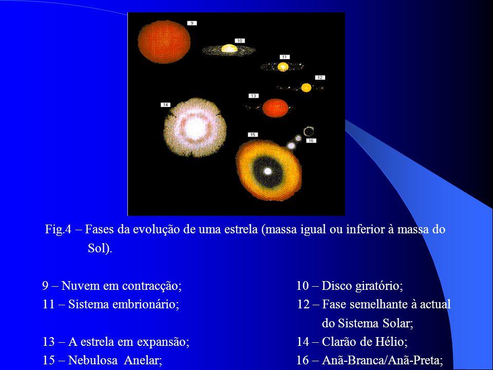 Fig.4 – Fases da evolução de uma estrela (massa igual ou inferior à massa do