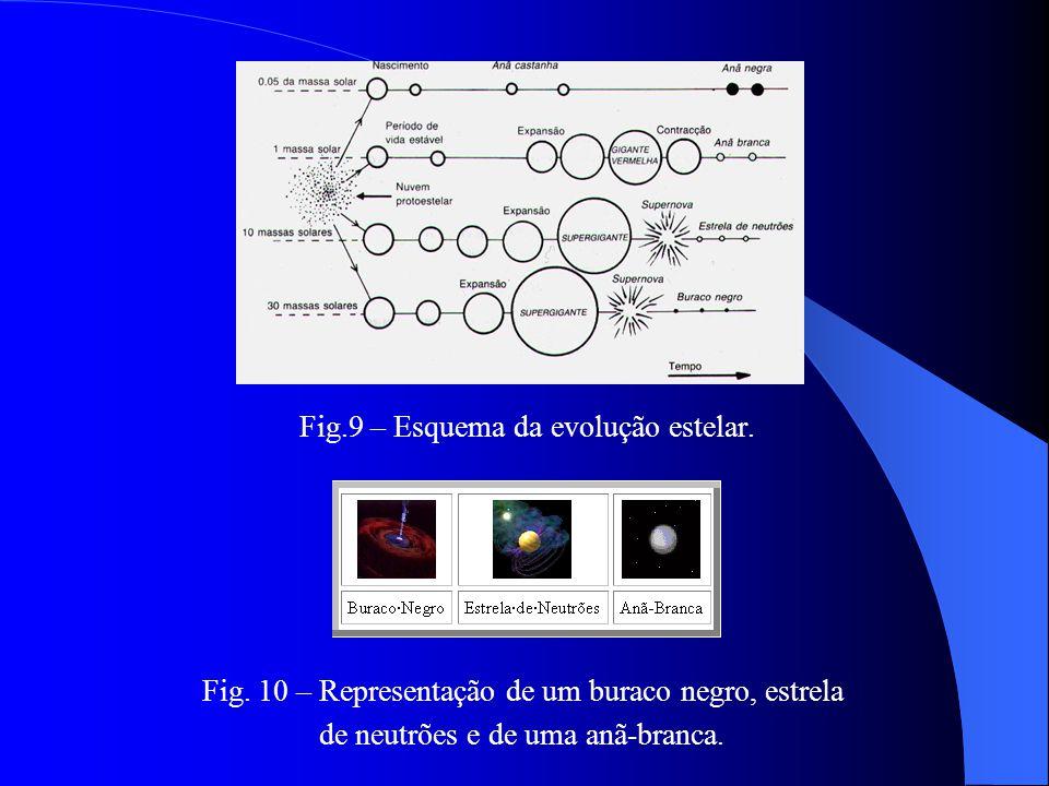 Fig.9 – Esquema da evolução estelar.