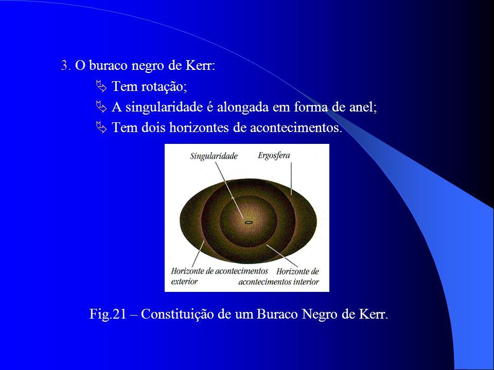 3. O buraco negro de Kerr:  Tem rotação;  A singularidade é alongada em forma de anel;  Tem dois horizontes de acontecimentos.