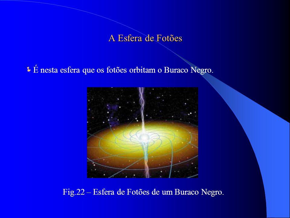 A Esfera de Fotões É nesta esfera que os fotões orbitam o Buraco Negro.