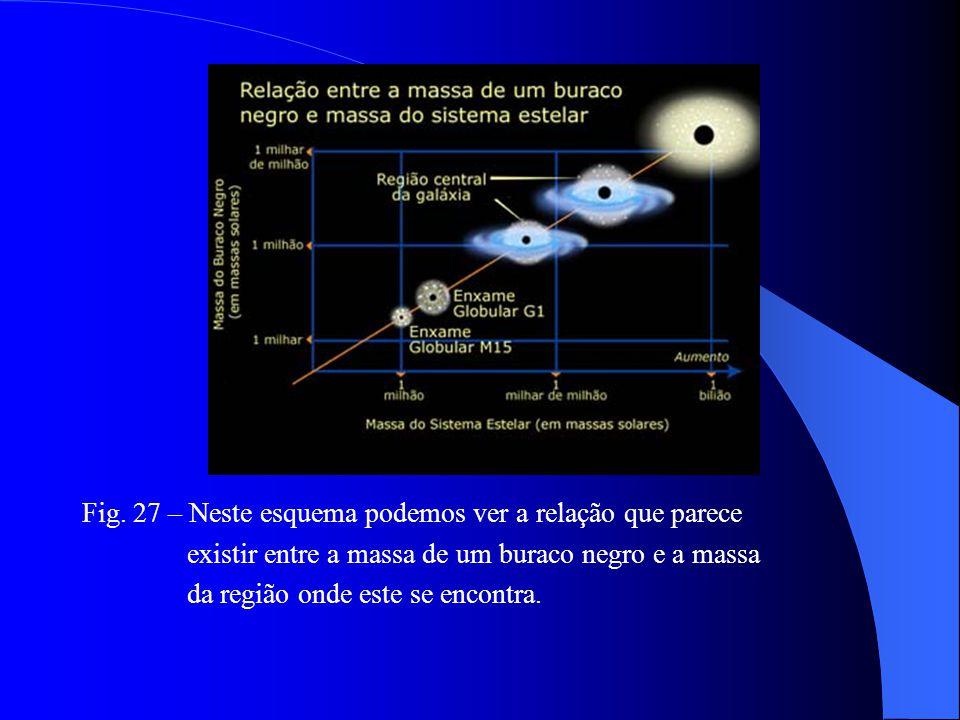Fig. 27 – Neste esquema podemos ver a relação que parece