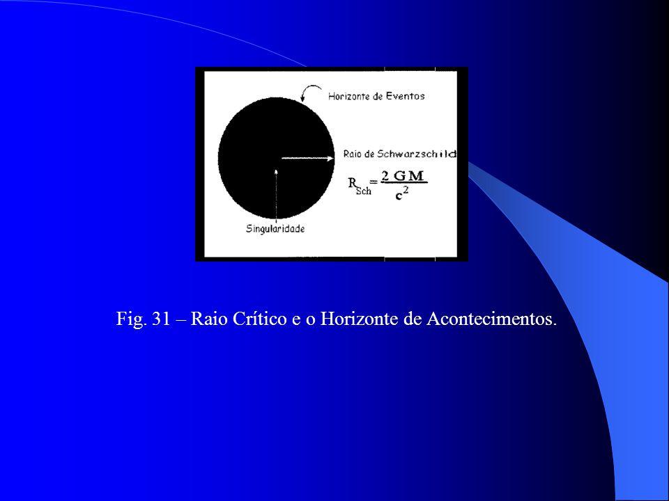 Fig. 31 – Raio Crítico e o Horizonte de Acontecimentos.