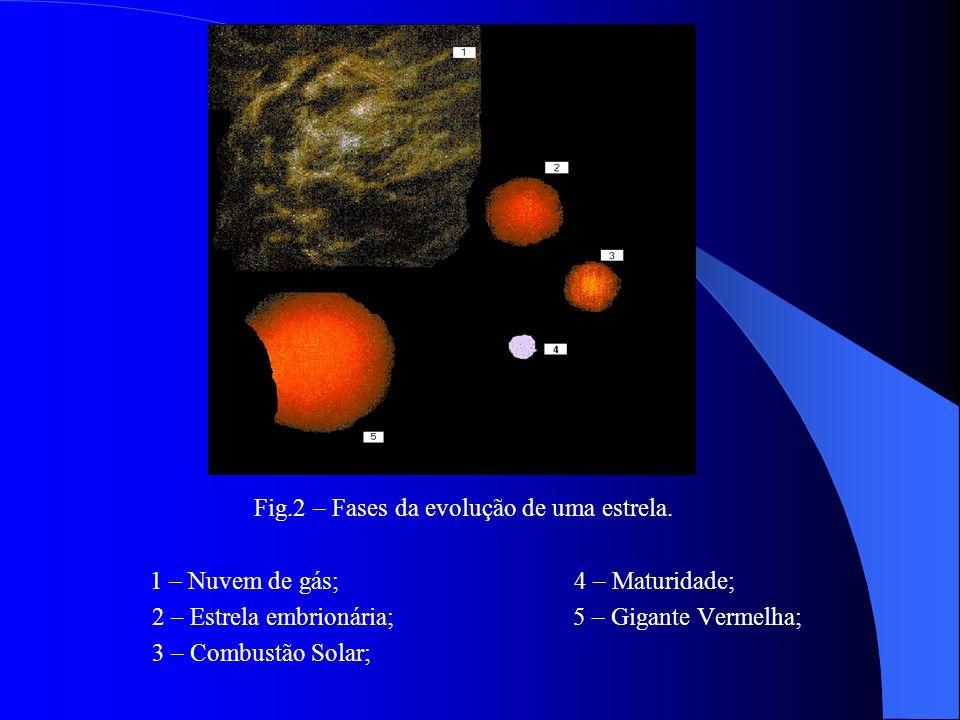 Fig.2 – Fases da evolução de uma estrela.