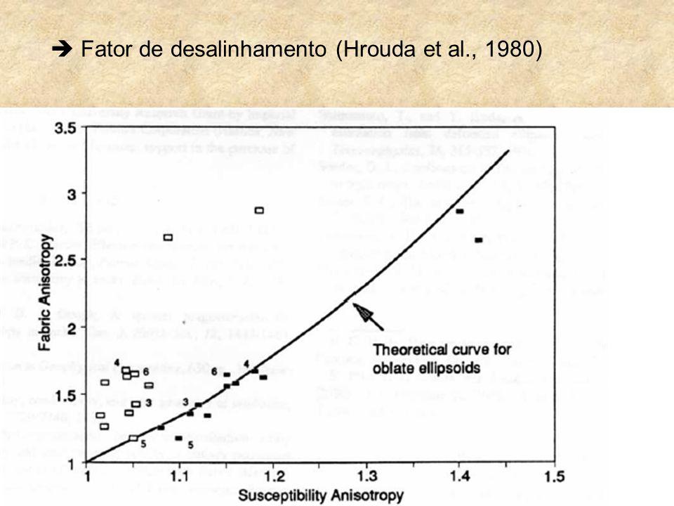  Fator de desalinhamento (Hrouda et al., 1980)