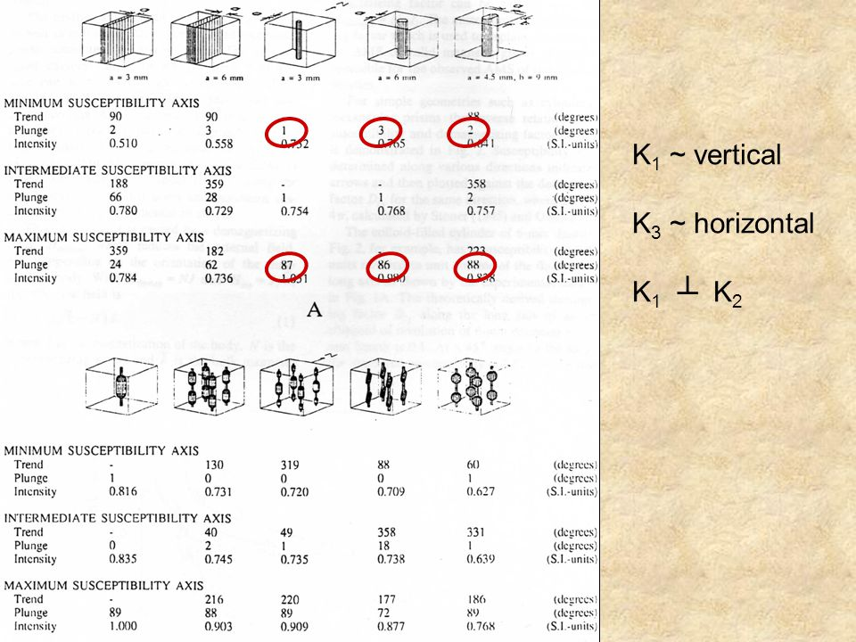 K1 ~ vertical K3 ~ horizontal K1 ┴ K2