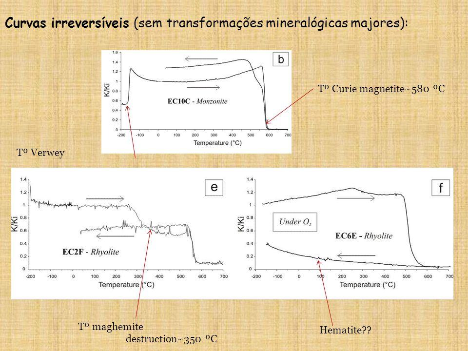Curvas irreversíveis (sem transformações mineralógicas majores):
