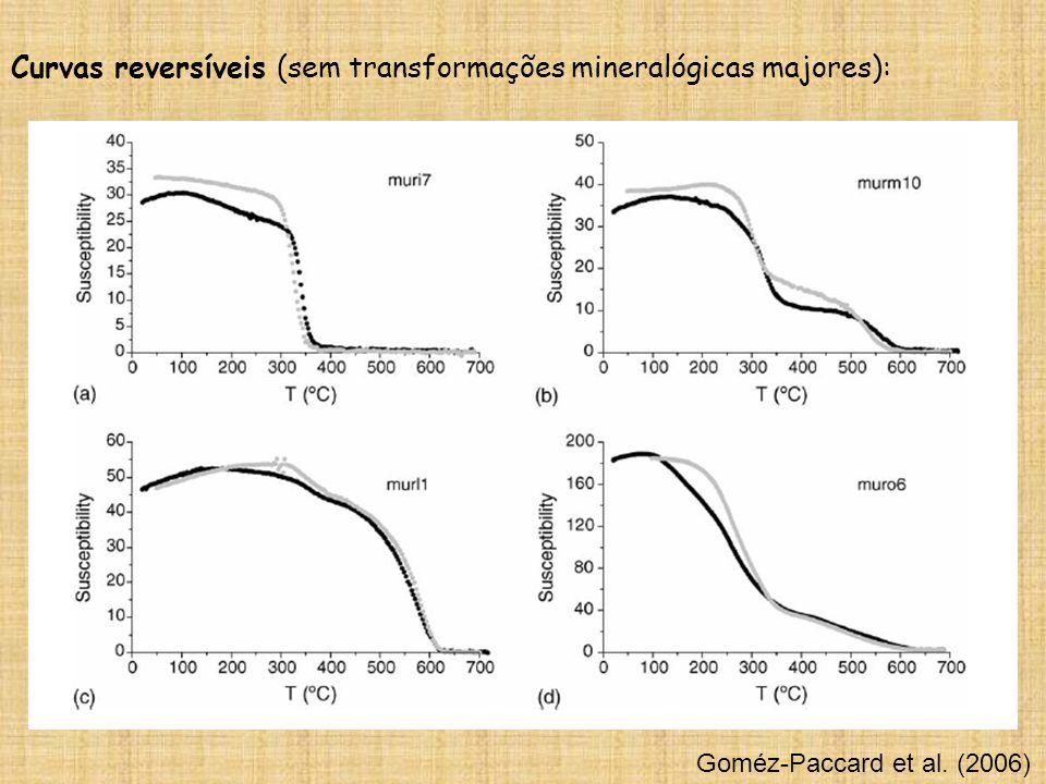 Curvas reversíveis (sem transformações mineralógicas majores):