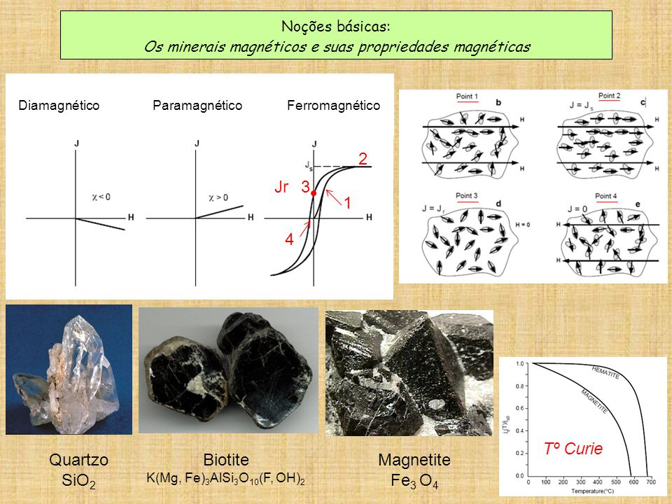 2 Jr 3 1 4 Tº Curie Quartzo SiO2 Biotite Magnetite Fe3 O4