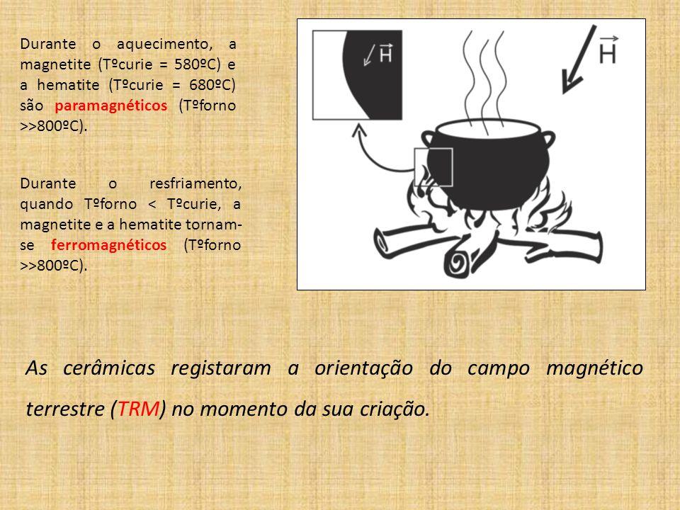 Durante o aquecimento, a magnetite (Tºcurie = 580ºC) e a hematite (Tºcurie = 680ºC) são paramagnéticos (Tºforno >>800ºC).