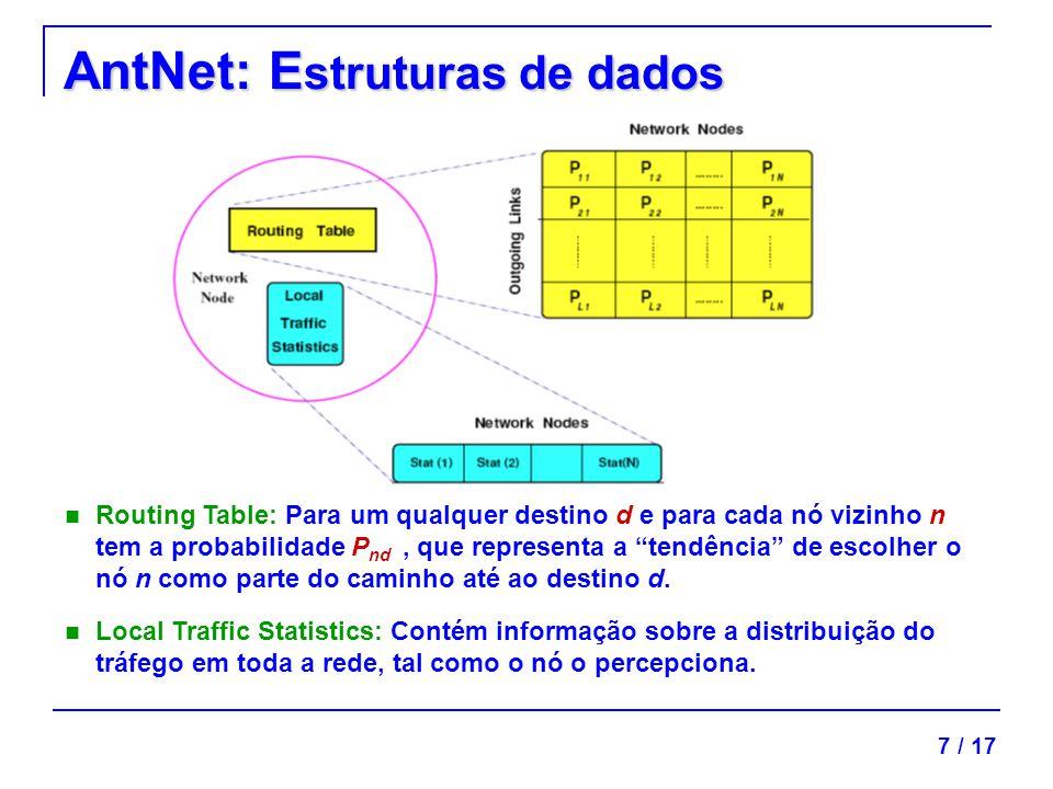 AntNet: Estruturas de dados