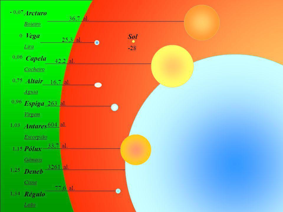 Arcturo Sol Espiga Antares Pólux Deneb Régulo 36,7 al. Vega Capela