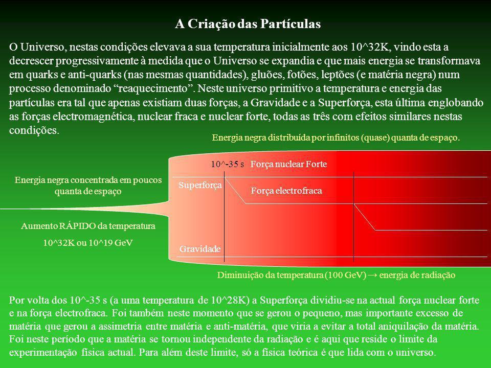 A Criação das Partículas