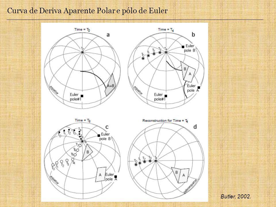 Curva de Deriva Aparente Polar e pólo de Euler