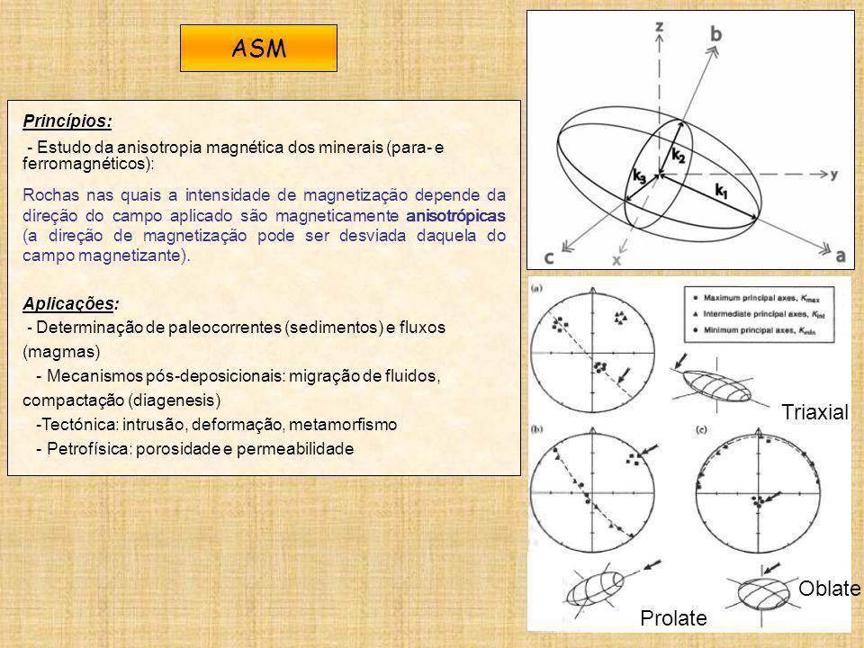 ASM Triaxial Oblate Prolate Princípios: