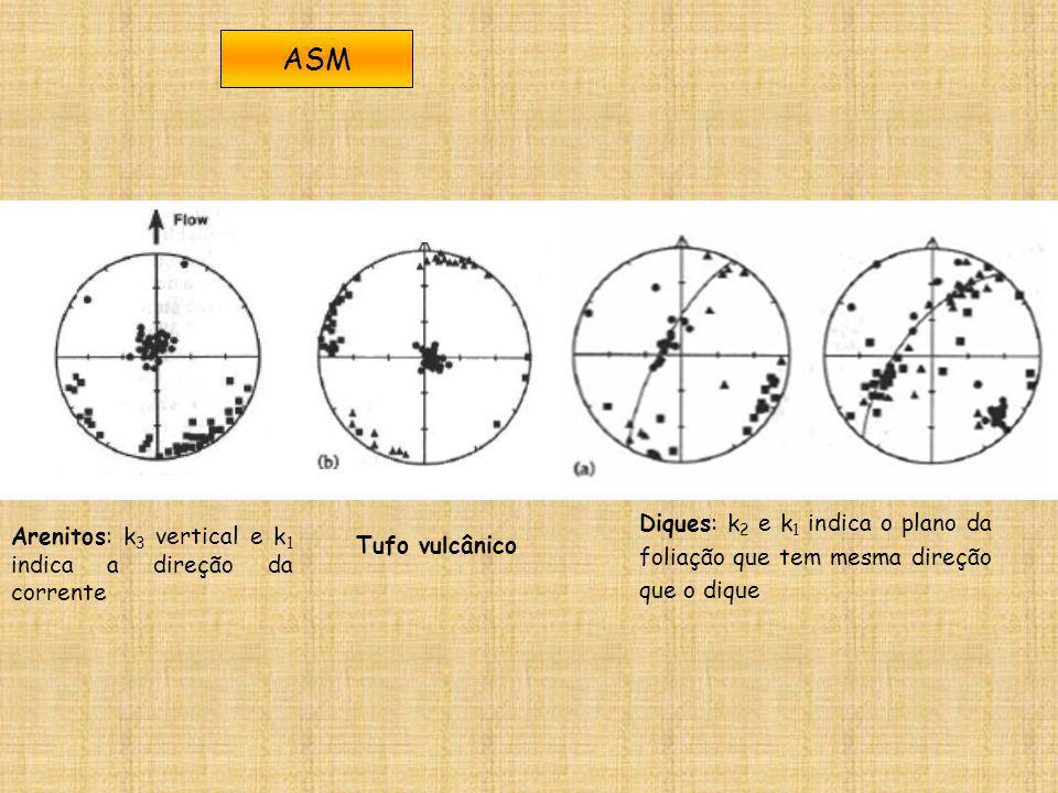 ASM Arenitos: k3 vertical e k1 indica a direção da corrente. Diques: k2 e k1 indica o plano da foliação que tem mesma direção que o dique.