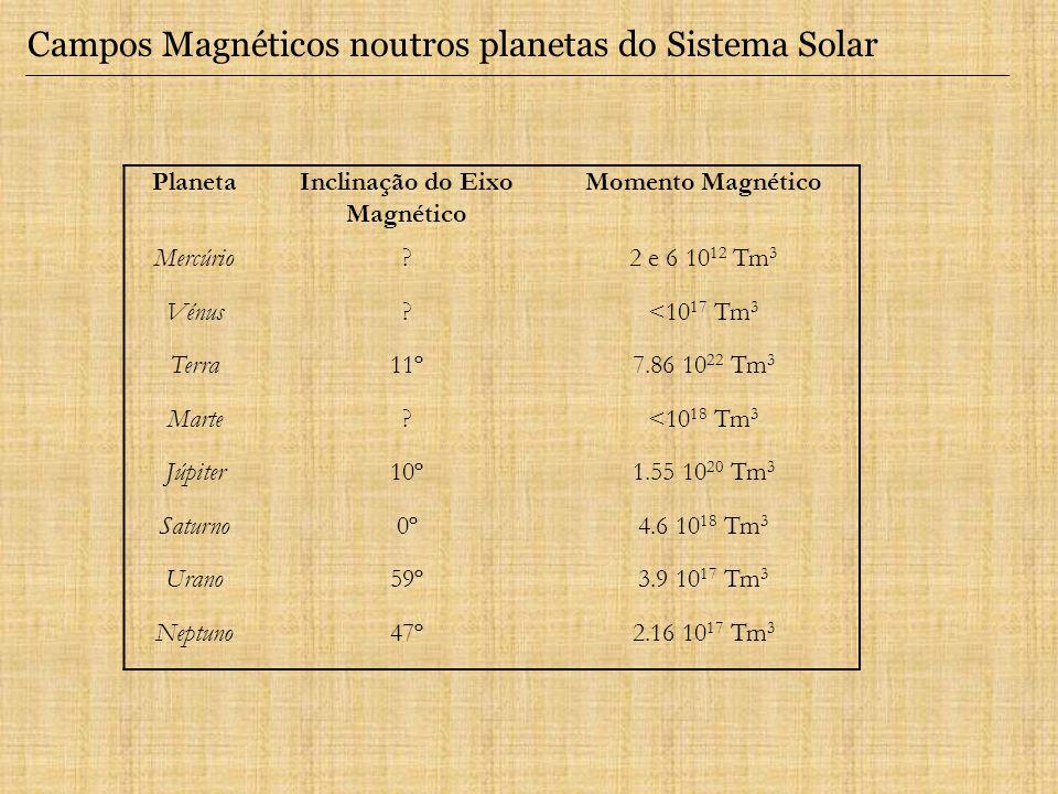 Inclinação do Eixo Magnético