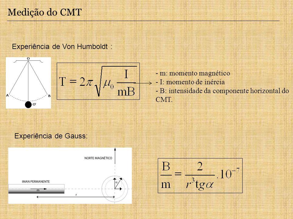 Medição do CMT Experiência de Von Humboldt : - m: momento magnético