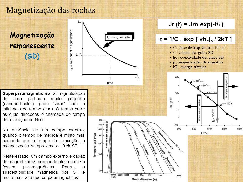 Magnetização remanescente (SD)