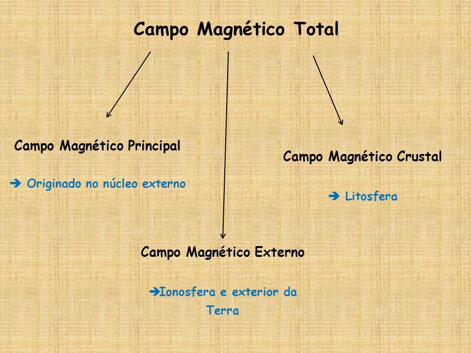 Campo Magnético Total Campo Magnético Principal