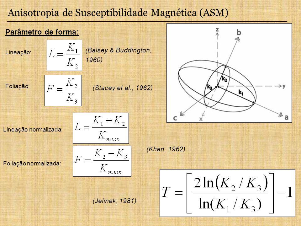 Anisotropia de Susceptibilidade Magnética (ASM)