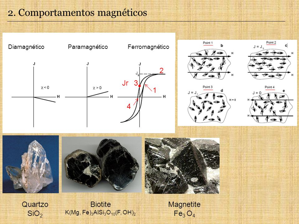 Diamagnético Paramagnético Ferromagnético