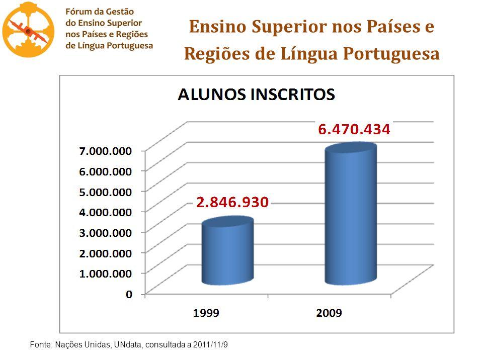 Ensino Superior nos Países e Regiões de Língua Portuguesa