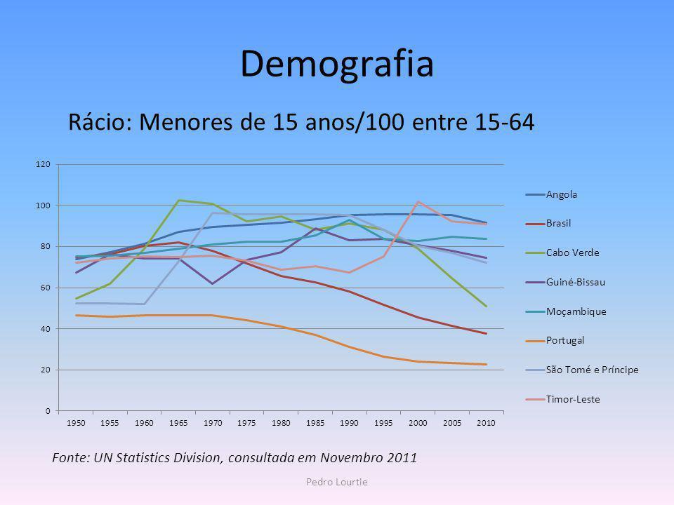 Demografia Rácio: Menores de 15 anos/100 entre 15-64