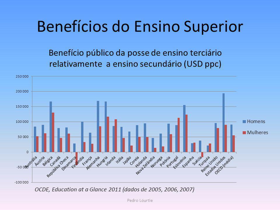 Benefícios do Ensino Superior