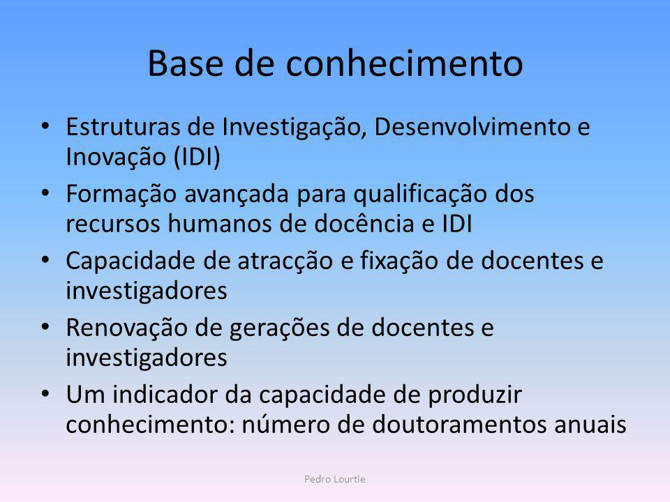 Base de conhecimento Estruturas de Investigação, Desenvolvimento e Inovação (IDI)