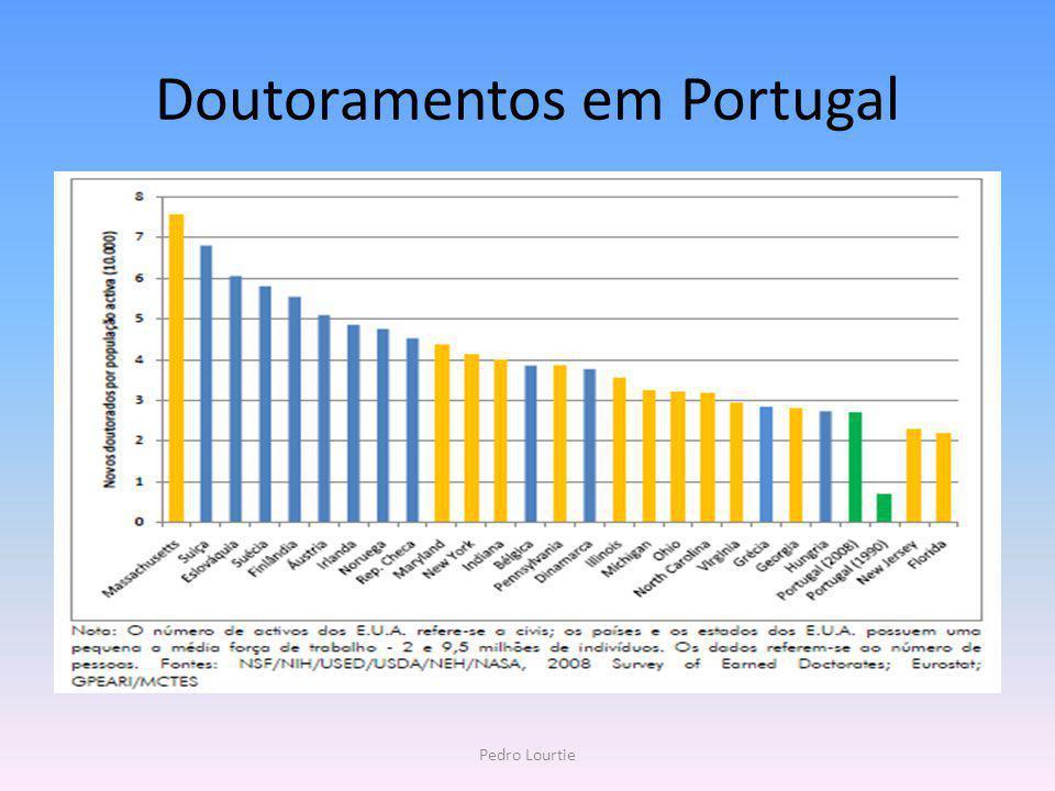 Doutoramentos em Portugal