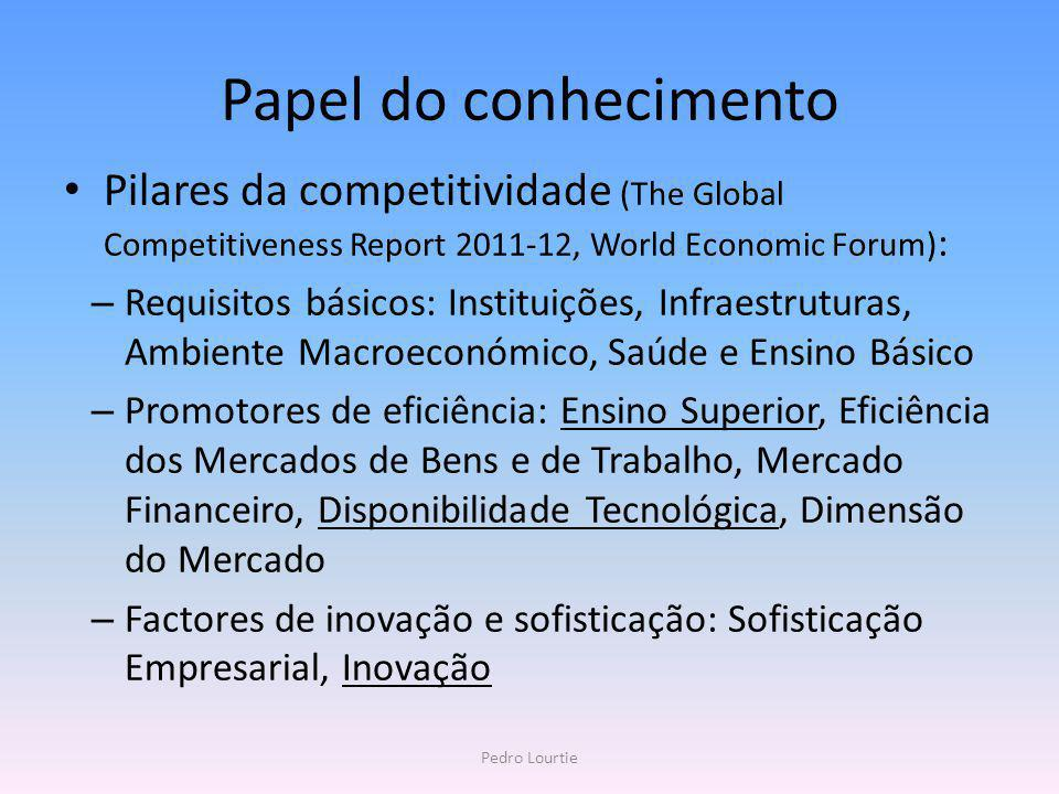 Papel do conhecimento Pilares da competitividade (The Global Competitiveness Report 2011-12, World Economic Forum):