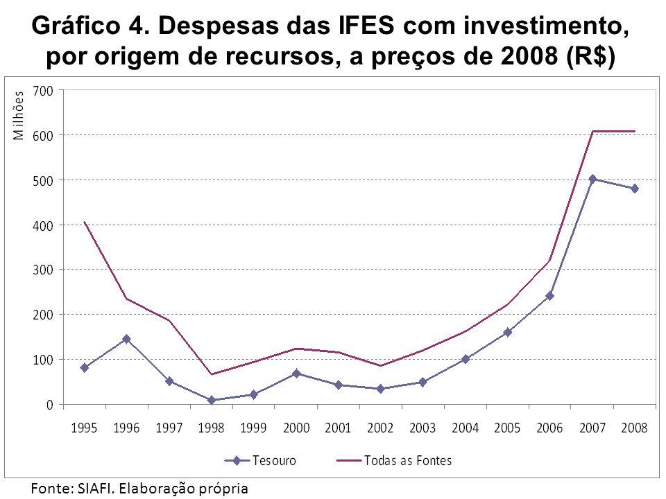 Gráfico 4. Despesas das IFES com investimento, por origem de recursos, a preços de 2008 (R$)