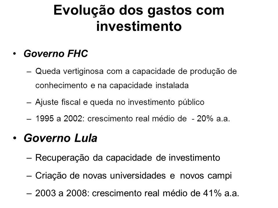 Evolução dos gastos com investimento