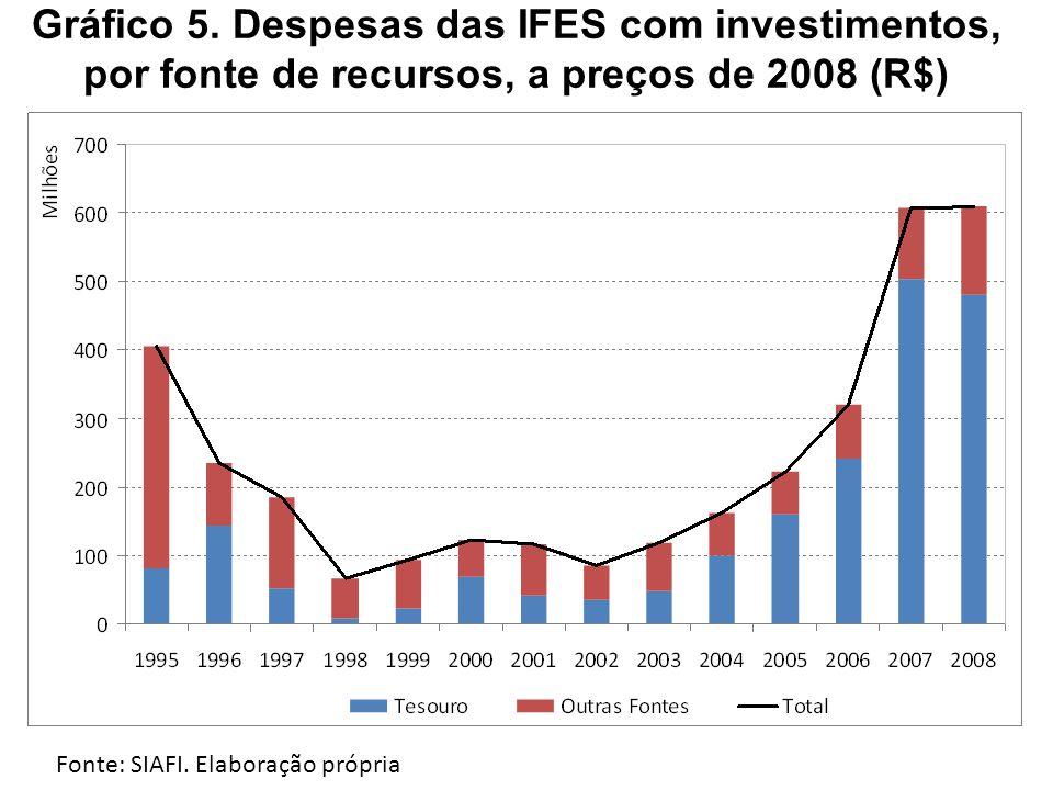Gráfico 5. Despesas das IFES com investimentos, por fonte de recursos, a preços de 2008 (R$)