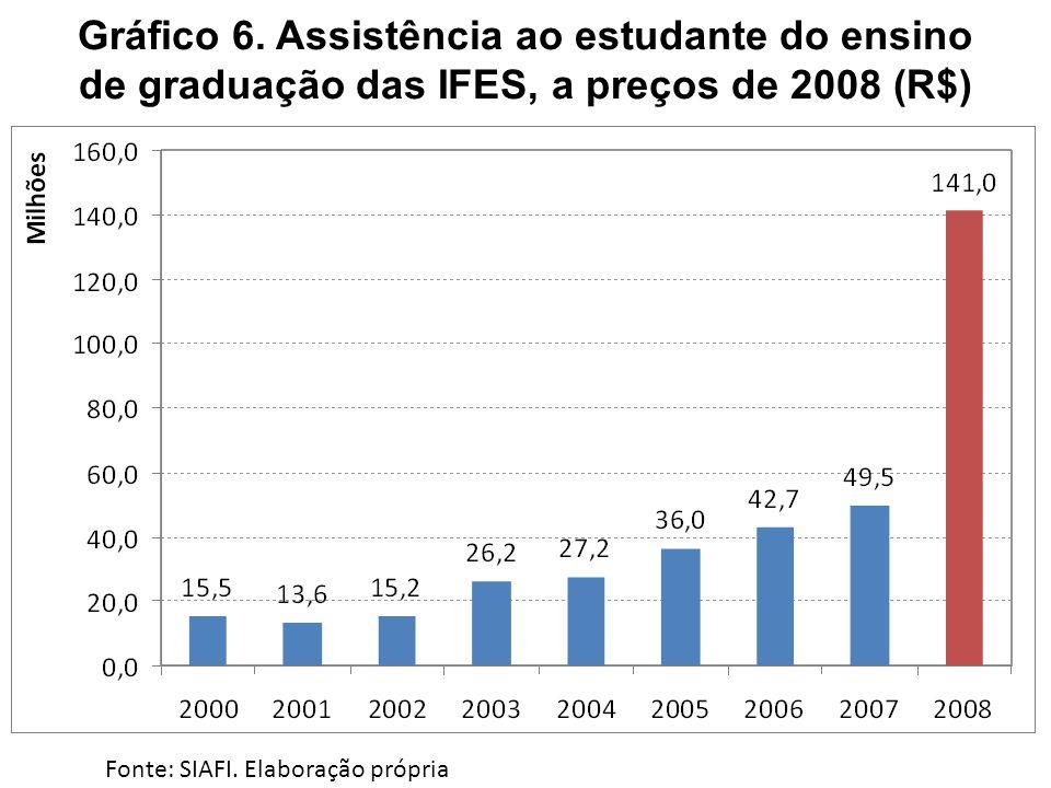 Gráfico 6. Assistência ao estudante do ensino de graduação das IFES, a preços de 2008 (R$)