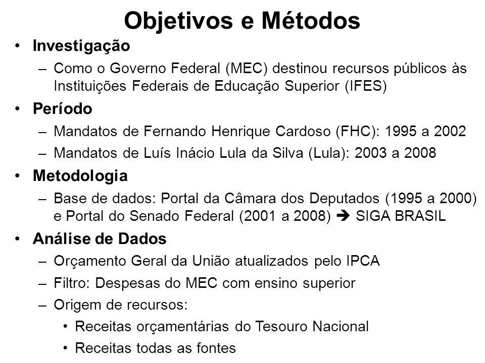 Objetivos e Métodos Investigação Período Metodologia Análise de Dados