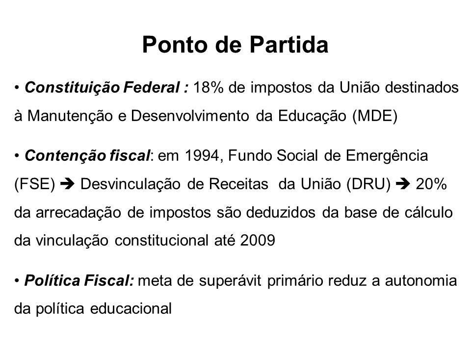 Ponto de Partida Constituição Federal : 18% de impostos da União destinados à Manutenção e Desenvolvimento da Educação (MDE)