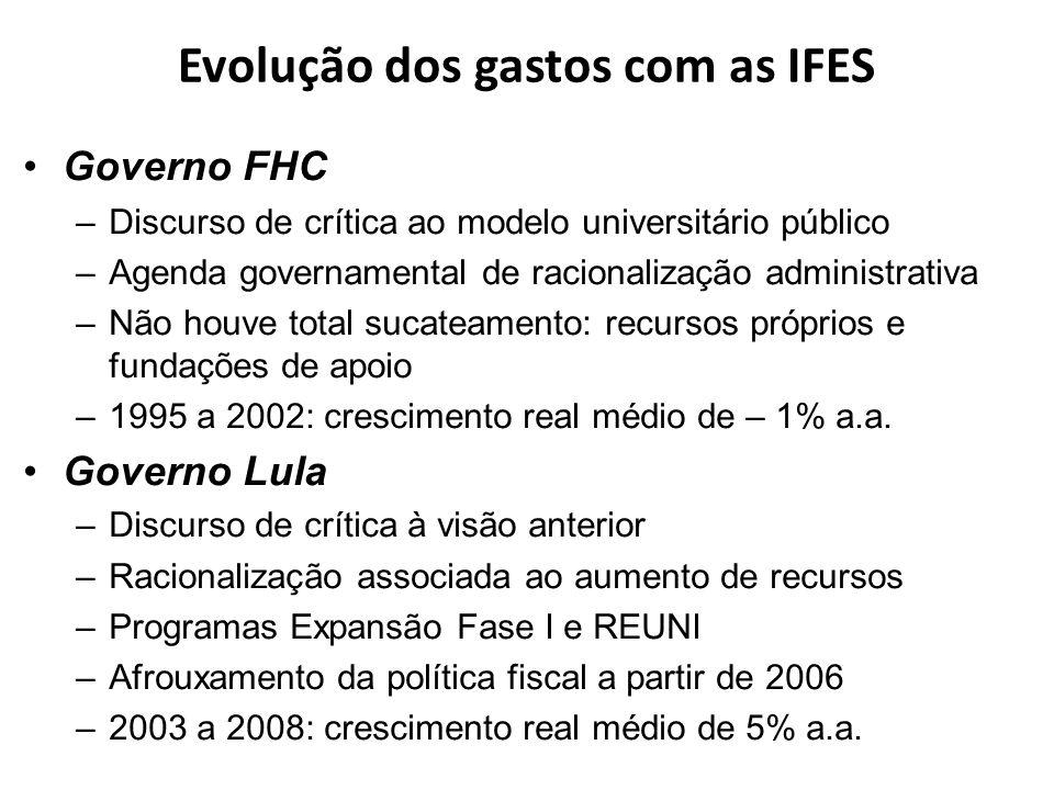 Evolução dos gastos com as IFES
