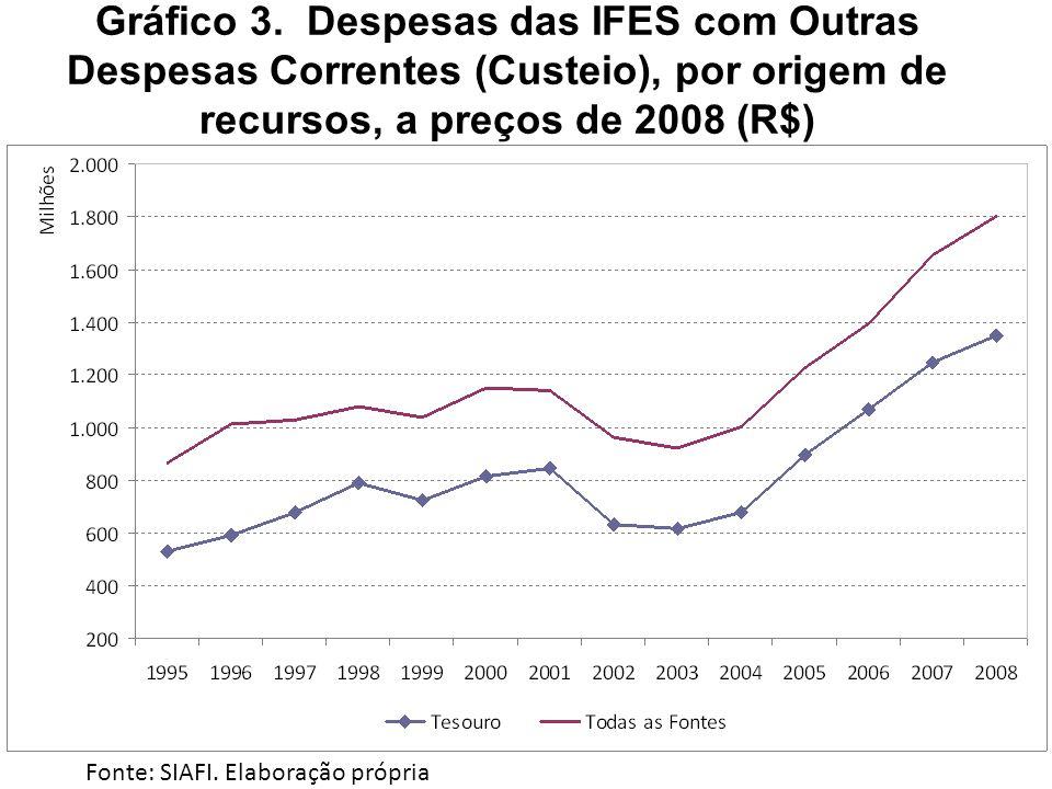 Gráfico 3. Despesas das IFES com Outras Despesas Correntes (Custeio), por origem de recursos, a preços de 2008 (R$)