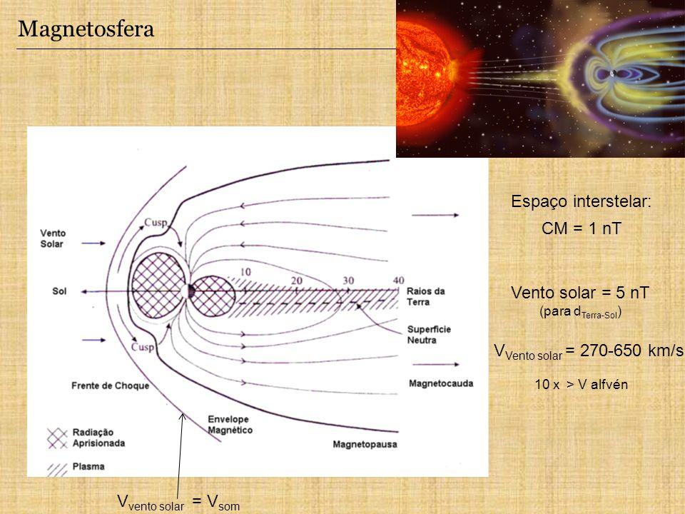 Magnetosfera Espaço interstelar: CM = 1 nT Vento solar = 5 nT