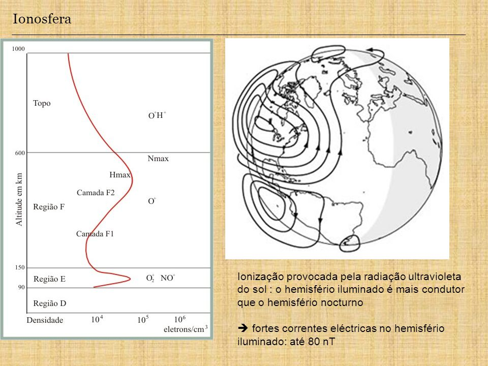 Ionosfera Ionização provocada pela radiação ultravioleta do sol : o hemisfério iluminado é mais condutor que o hemisfério nocturno.