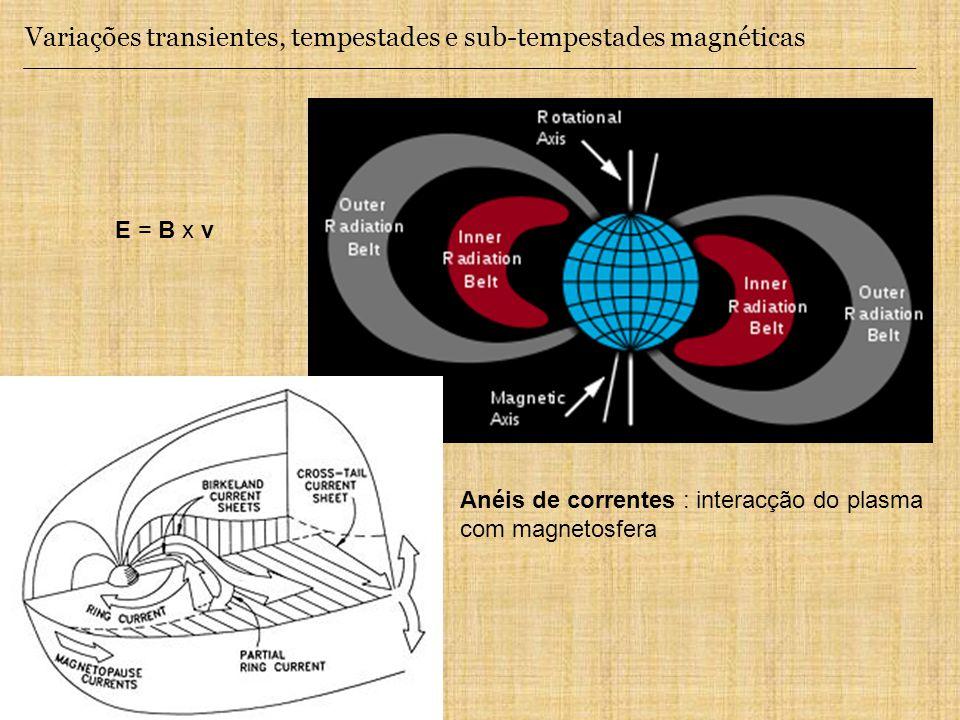 Variações transientes, tempestades e sub-tempestades magnéticas