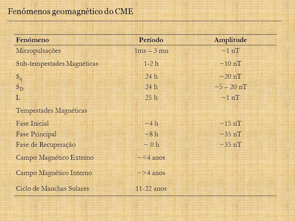 Fenómenos geomagnético do CME