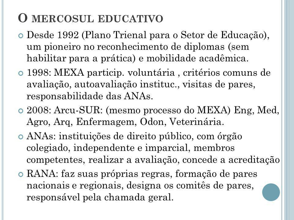 O mercosul educativo