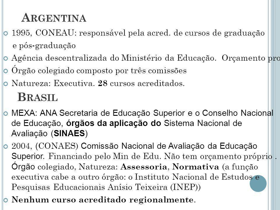 Argentina 1995, CONEAU: responsável pela acred. de cursos de graduação. e pós-graduação.