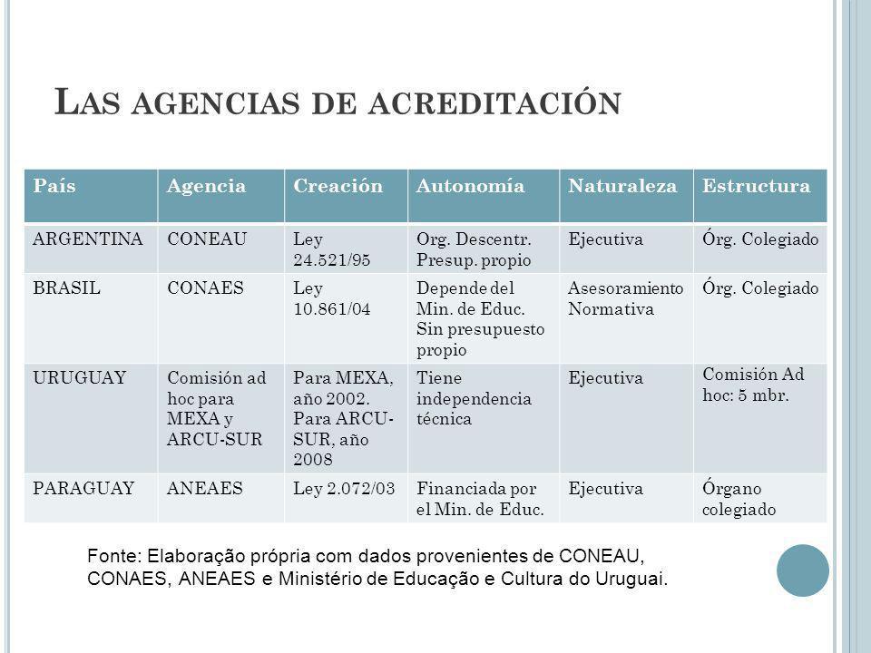 Las agencias de acreditación