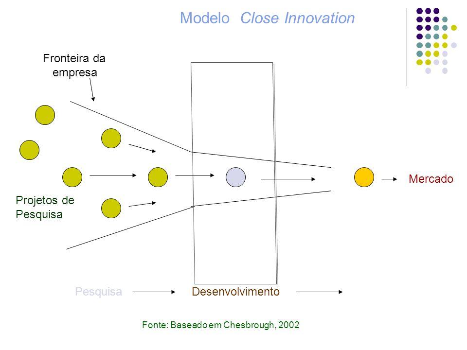 Modelo Close Innovation