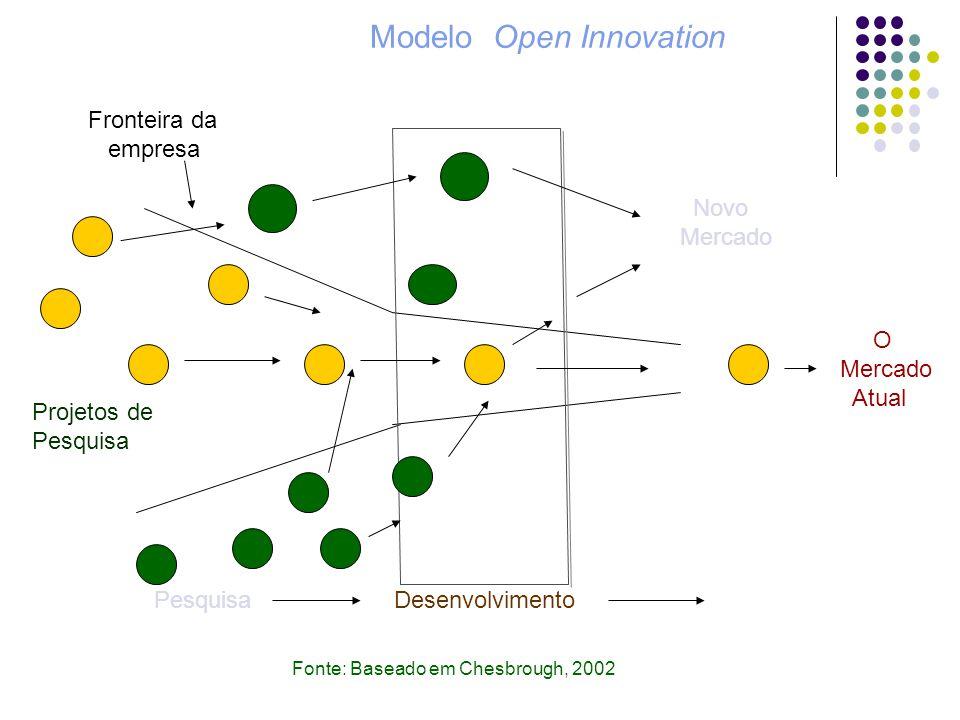 Modelo Open Innovation